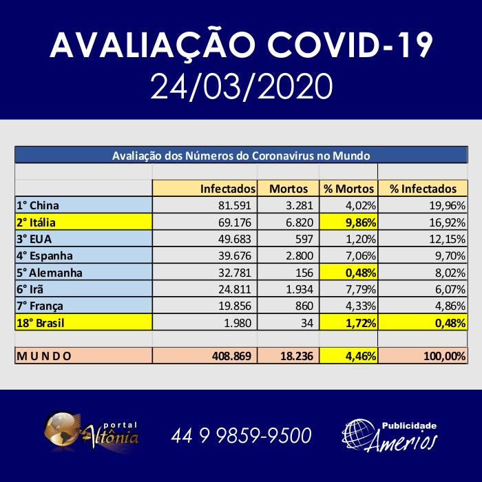 Planiha COVID-19 - ID